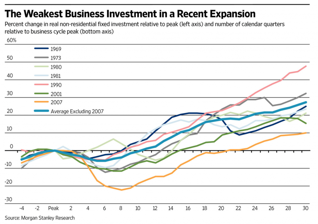 Michael Spence and Kevin Warsh, writing in The Wall Street Journal, highlight the dearth of business investment over the last eight years. (WSJ)