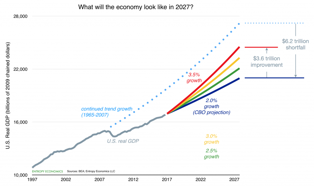 Growth Scenarios 2027 - chart 2.0