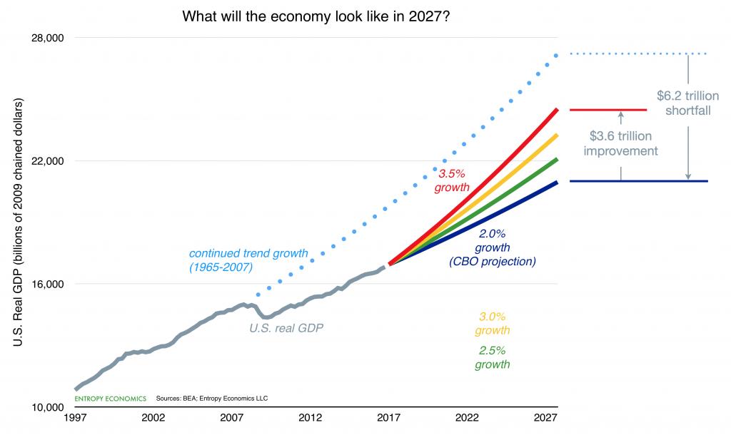 Growth Scenarios 2027 - chart 2.0