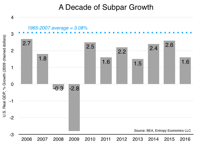 A Decade of Subpar Growth 2006-16